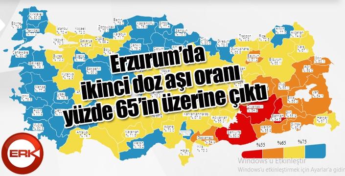"""Sağlık Bakanı Koca: """"Erzurum'da ikinci doz aşı oranı yüzde 65'in üzerine çıktı"""""""